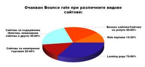 5 начина за намаляване на високия bounce rate