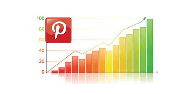 Малко статистически данни за Pinterest