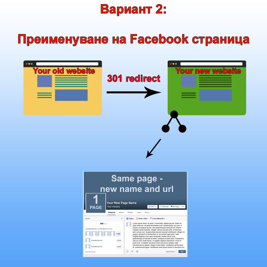 Смяна на търговската марка и връзката с Facebook страницата ви - вариант 2
