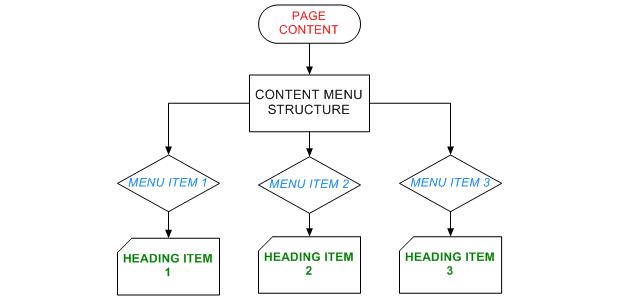Линкове към части от съдържанието на страницата