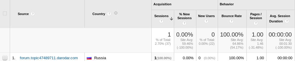 Разпознайте SPAM атаката от страна на darodar в Google Analytics