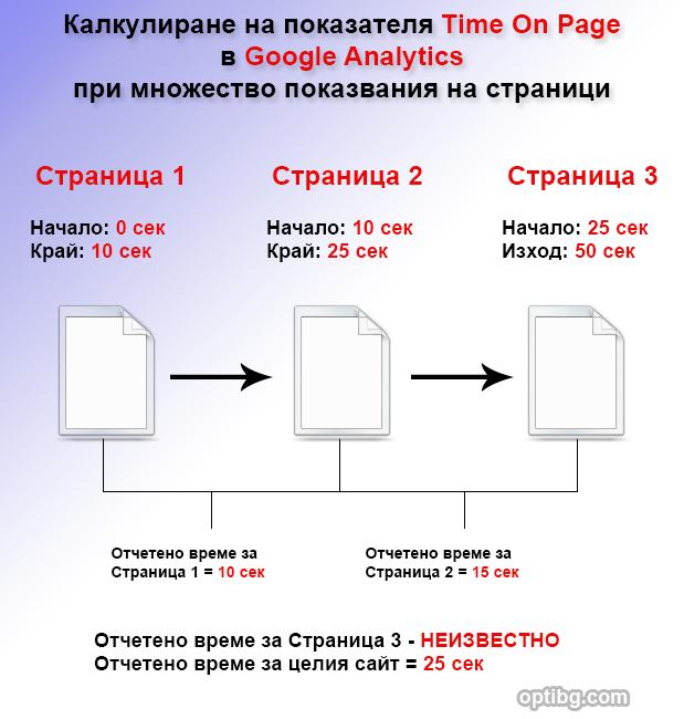 Google Analytics Time Tracking при множество показвания на страници