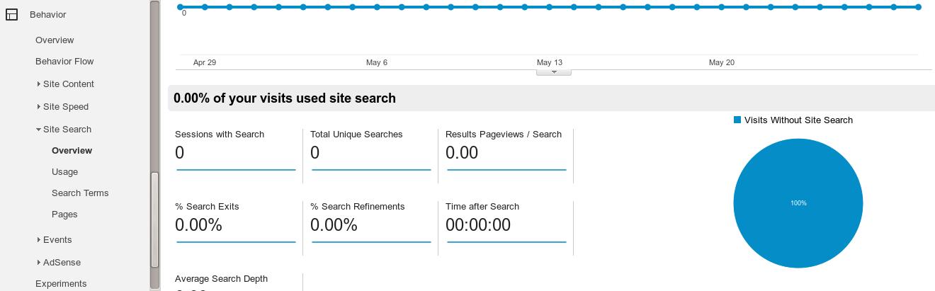 Нефункционираща секция Site Search в Google Analytics.