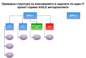 Примерна структура на изискванията и задачите по един IT проект спрямо AGILE методологиите